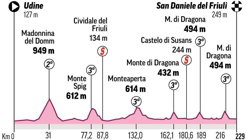 Perfil y recorrido de la etapa 16 del Giro de Italia: Udine - San Daniele del Friuli