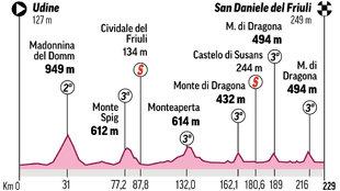 Perfil y recorrido de la etapa 16 del Giro de Italia