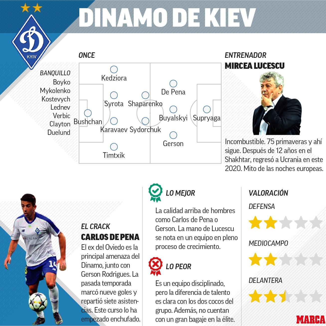 Group G: Analysis of Juventus, Barcelona, Dynamo Kiev and Ferencvaros