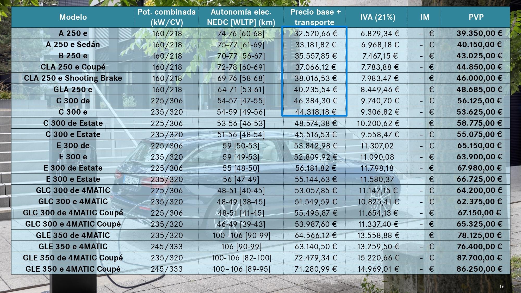 Precios de la gama híbrida enchufable de Mercedes (marcados los que...