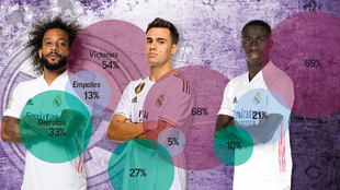 Marcelo, Reguilón y Mendy