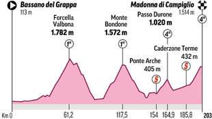 Analisis, perfil y recorrido de la etapa 17 del Giro de Italia