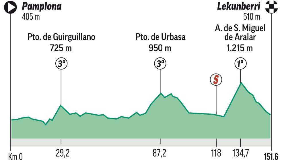Analisis, perfil y recorrido de la etapa 2 de la Vuelta a España hoy