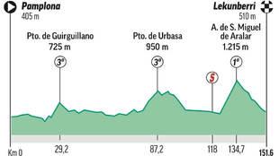 Analisis, perfil y recorrido de la etapa 2 de la Vuelta a España