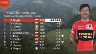 Resumen y clasificacion tras la Etapa 1 de la Vuelta a España 2020