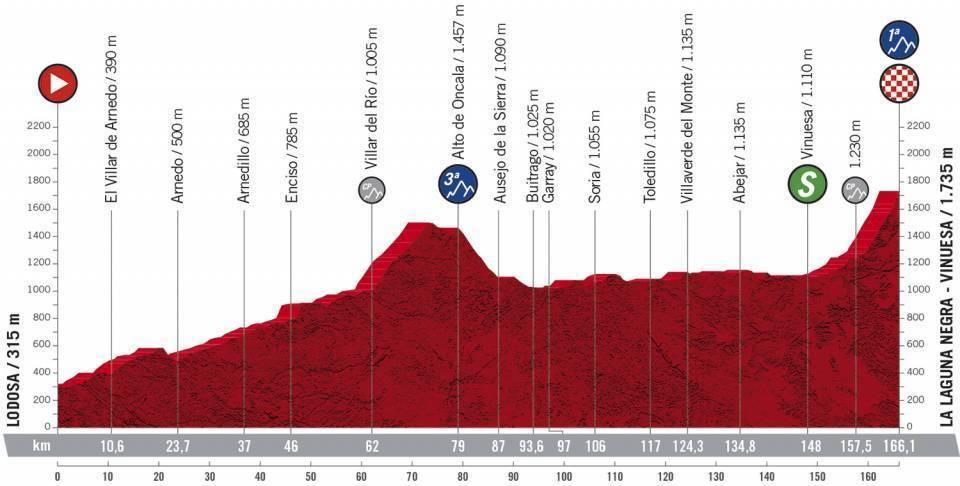 Analisis, perfil y recorrido de la etapa 3 de la Vuelta a España:...