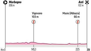 Perfil y recorrido de la etapa 19 del Giro de Italia: Morbegno - Asti