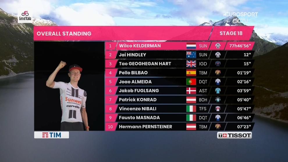 Kelderman se aúpa hasta lo más alto de la general del Giro de...