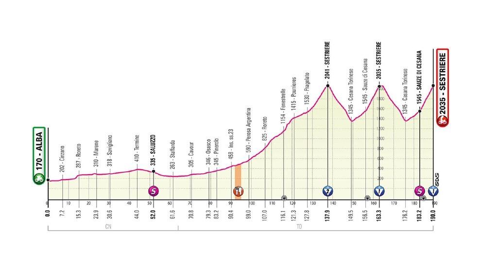 Perfil y recorrido de la etapa 20 del Giro de Italia: Alba - Sestriere