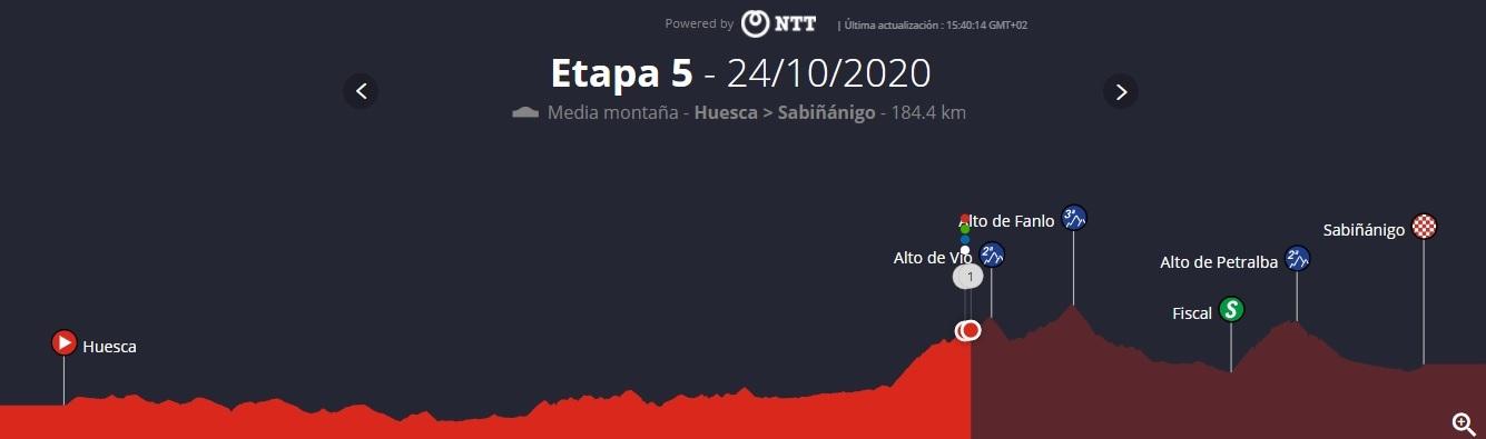 Resumen y clasificación tras la Etapa 5 de la Vuelta Ciclista a España