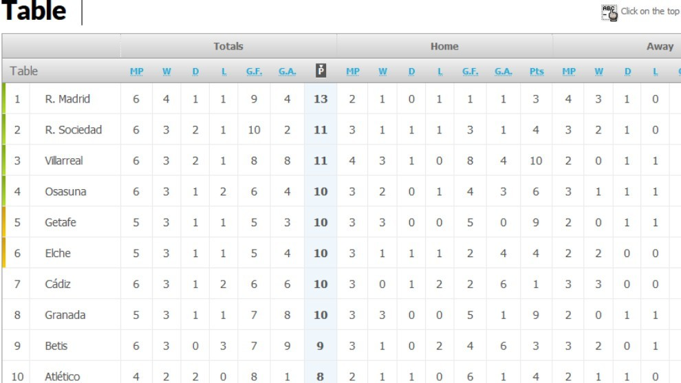 How the LaLiga Santander table looks after El Clasico