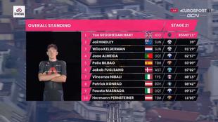 Resumen y clasificación tras la etapa 20 del Giro