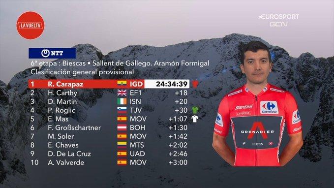 Resumen y clasificación tras la Etapa 6 de la Vuelta Ciclista a España