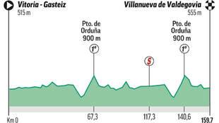 Analisis, perfil y recorrido de la etapa 7 de la Vuelta a España:...