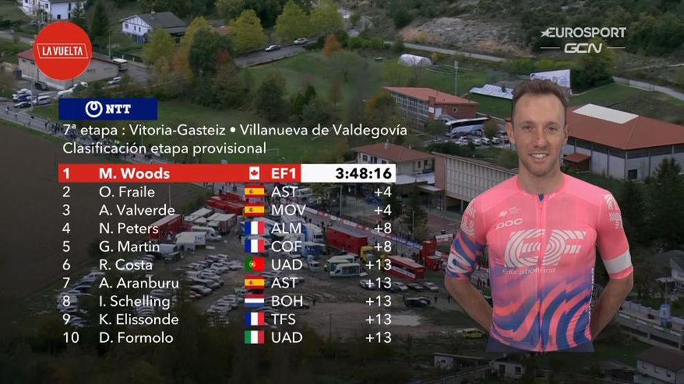 Resumen y clasificación tras la etapa 7 de La Vuelta