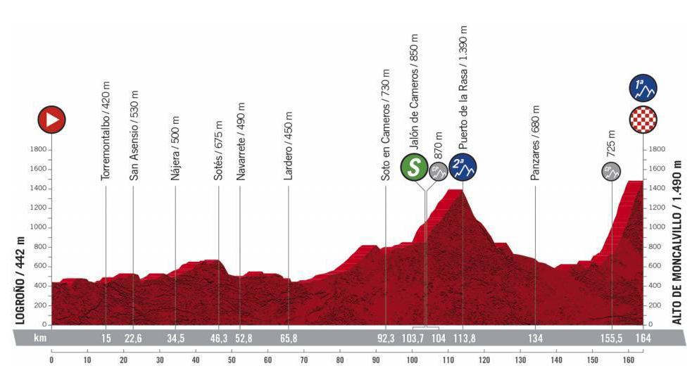 Analisis, perfil y recorrido de la etapa 8 de La Vuelta a España:...