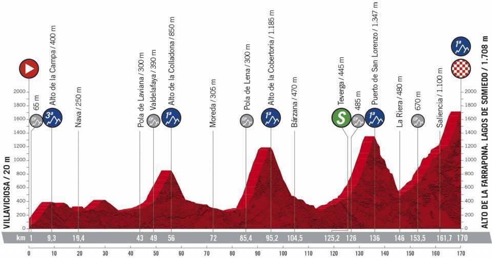 Perfil y recorrido de la etapa 11 de La Vuelta: Villaviciosa - Alto de...