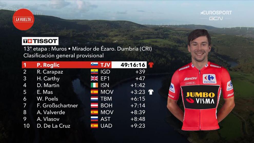 Resumen y clasificación tras la etapa 13 de La Vuelta a España