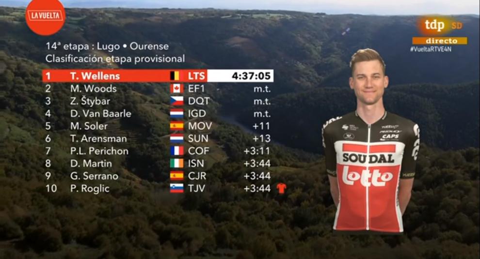 Resumen y clasificación tras la etapa 14 de La Vuelta a España
