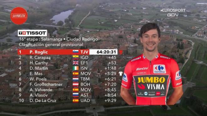 Resumen y clasificación de la etapa 16 de La Vuelta a España