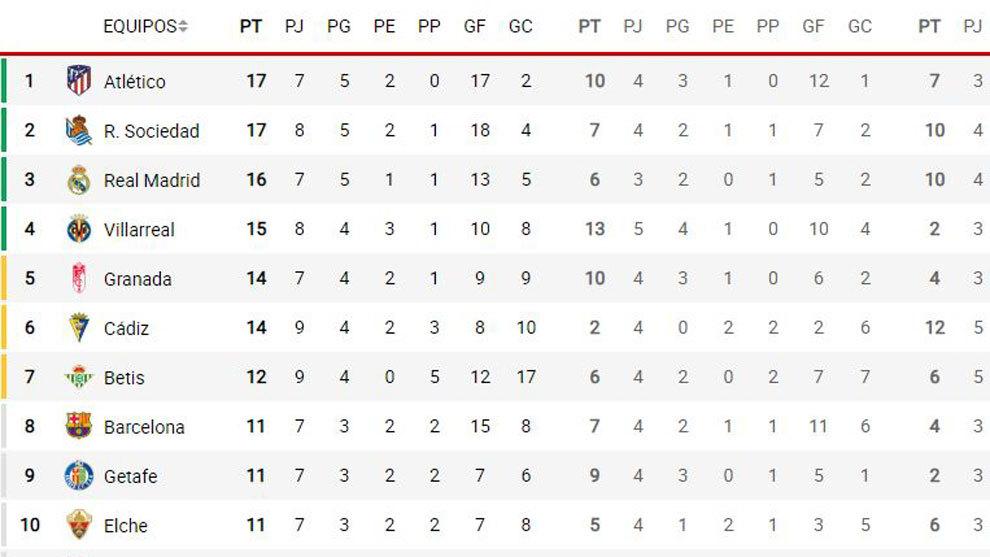 La clasificación: el Atlético es primero por un gol