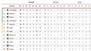 La clasificación: el Atlético, con un punto más y un partido menos que el Real Madrid