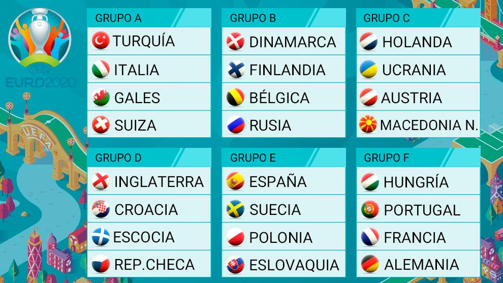 Así queda la Eurocopa 2020.