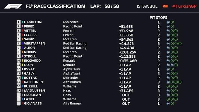 Lewis Hamilton conquista su séptimo Mundial de Fórmula 1 y agranda su leyenda