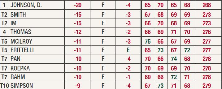 Dustin Johnson borra el récord de Tiger Woods y gana el Masters de Augusta
