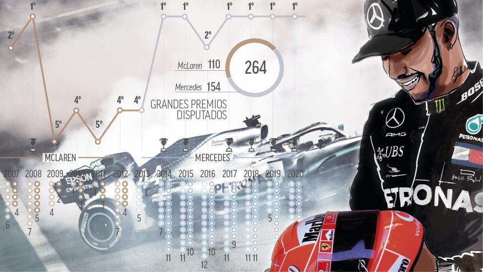 ¿Es Hamilton el mejor piloto de la historia o se lo debe al mejor coche?