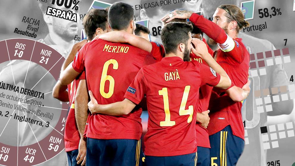 España se refugia en su fuerza en casa: 27-1en los últimos ocho  partidos
