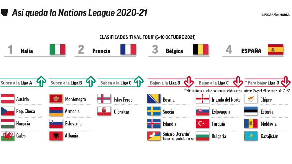 Así queda la Nations League.