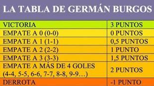 El antídoto del 'Mono' Burgos para acabar con la monotonía del fútbol y los pocos goles
