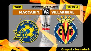 Maccabi Tel Aviv - Villarreal: horario y dónde ver por TV el partido...