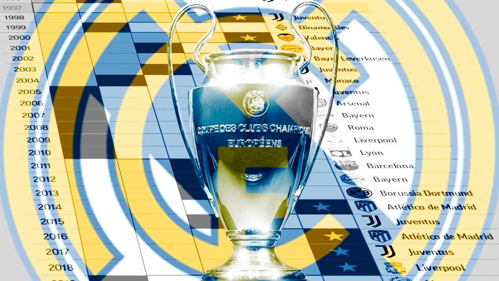 Le Real Madrid vise 25e année de KO en Ligue des champions