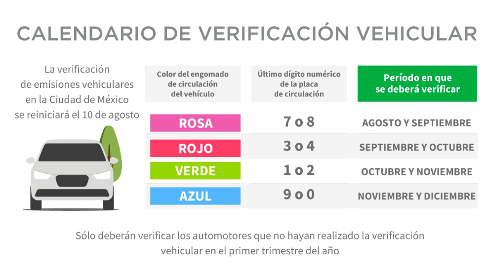 Información sobre la verificación en CDMX y Edomex