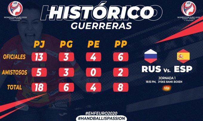 European Women's Handball 2020: Russie - Espagne: Résumé et résultats  - Championnat d'Europe 2020