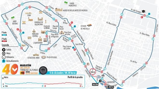 Maratón Valencia 2020: el mapa del tesoro