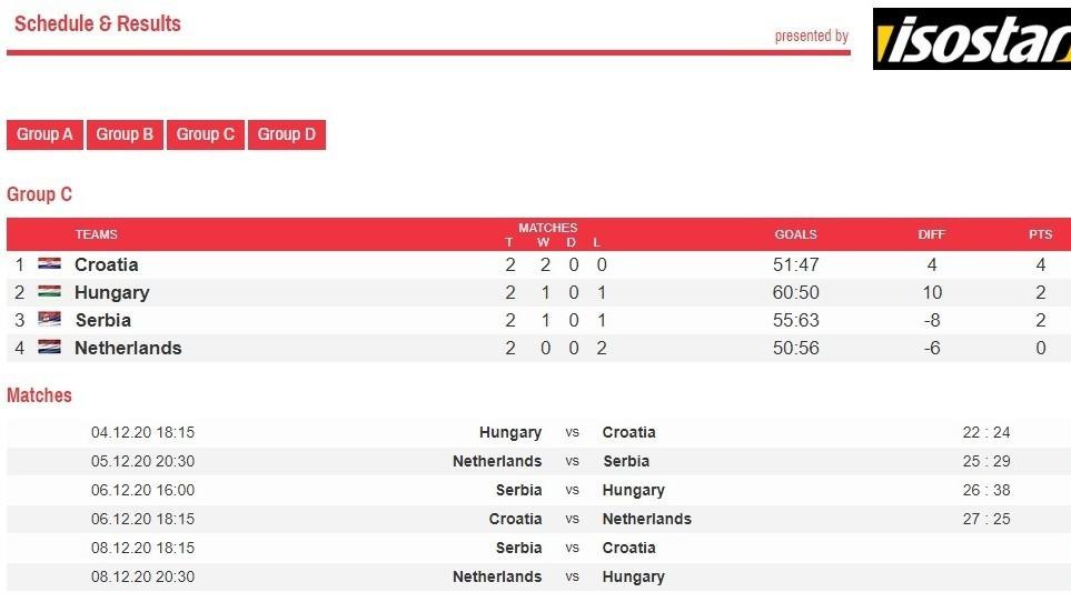 Handball féminin européen 2020: Handball féminin européen, rangée 5: résultats, classements, calendrier et statistiques  - Championnat d'Europe de Football 2020