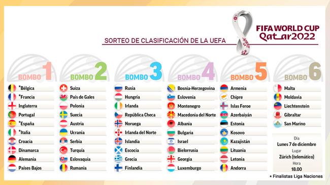 Sorteo de clasificación del Mundial de Qatar, en directo: España ya tiene rivales
