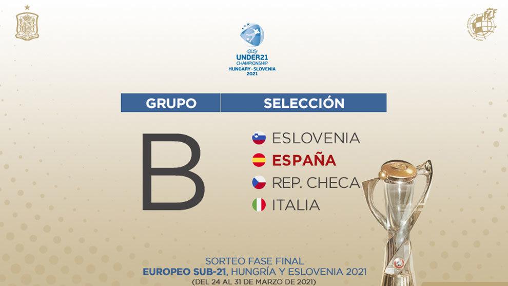 Europeo Sub 21 grupos y rivales de España