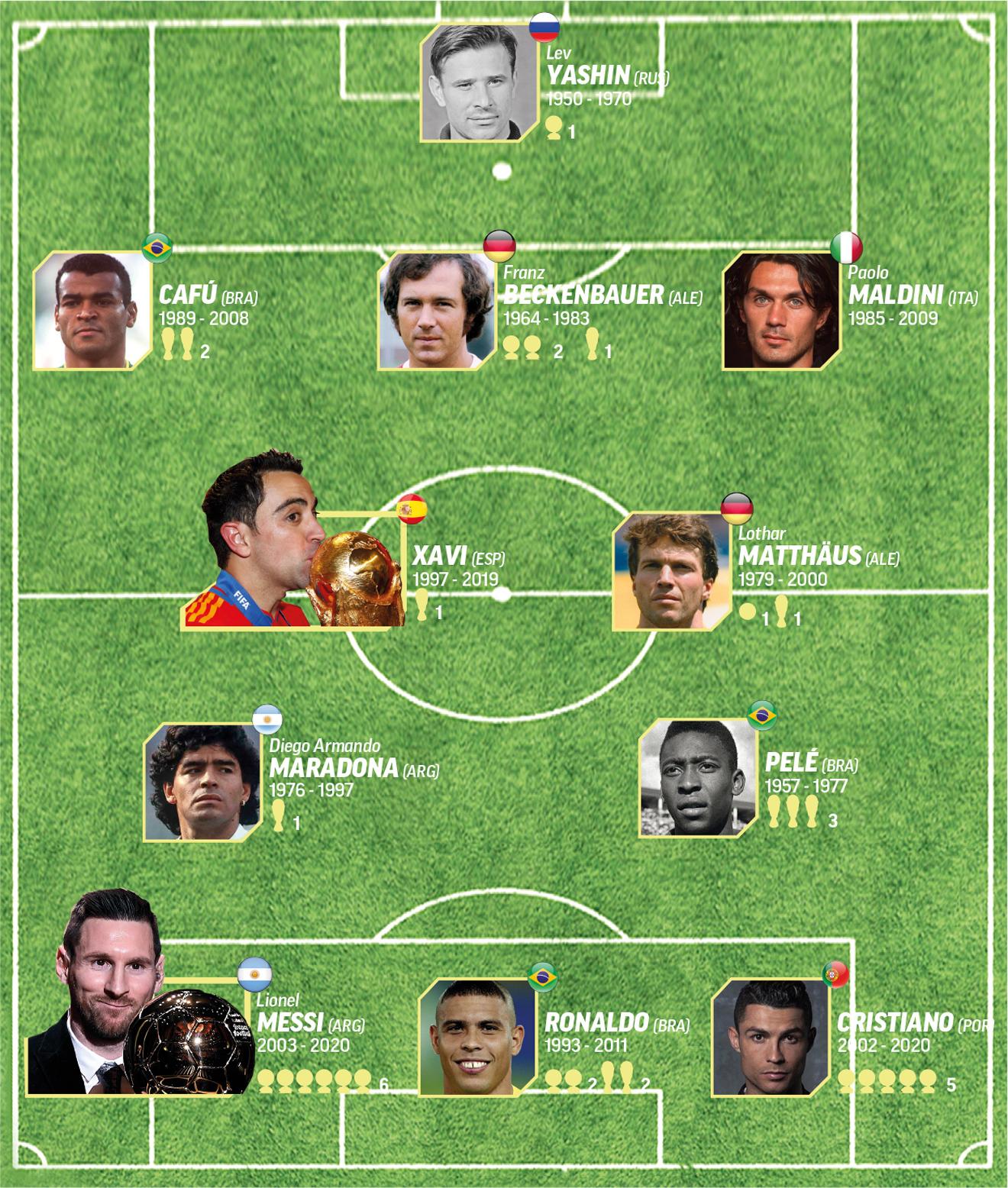 Baln d'Or 2020: La Dream Team du Baln d'Or de France Football: Elue meilleure équipe de l'histoire du football  - Foot 2020
