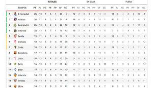 La clasificación de LaLiga, en directo: el Madrid, colíder