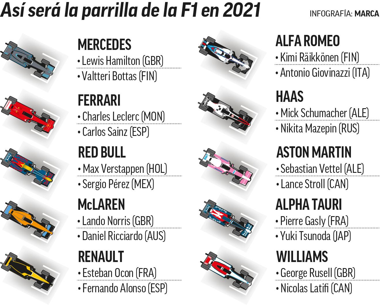 F1 2020 La Parrilla De F1 2021 Cerrada A La Espera De Hamilton Marca Com