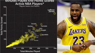 El dato que revela que LeBron está a años luz de sus rivales