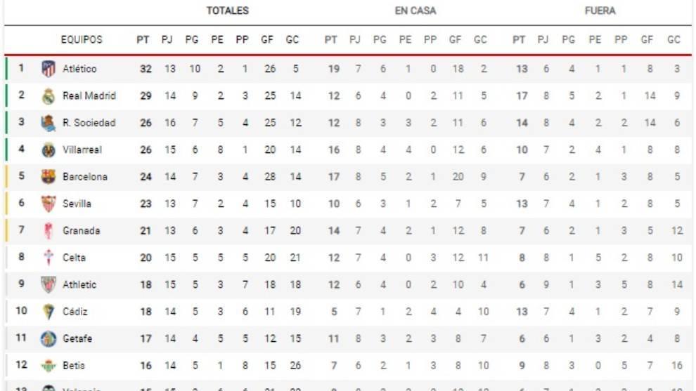 Así está la clasificación de la Liga Santander