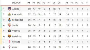 Así está la clasificación: el Barça puede acabar el año... a 10 del Atlético y del Madrid