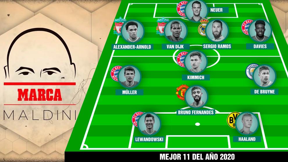 El once de 2020 de Maldini: un español, ni Messi ni Cristiano, cinco del mismo equipo...