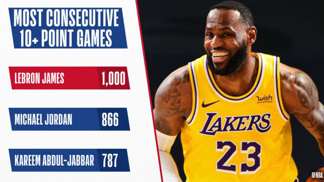 LeBron James reaches another record that makes him the greatest of all time