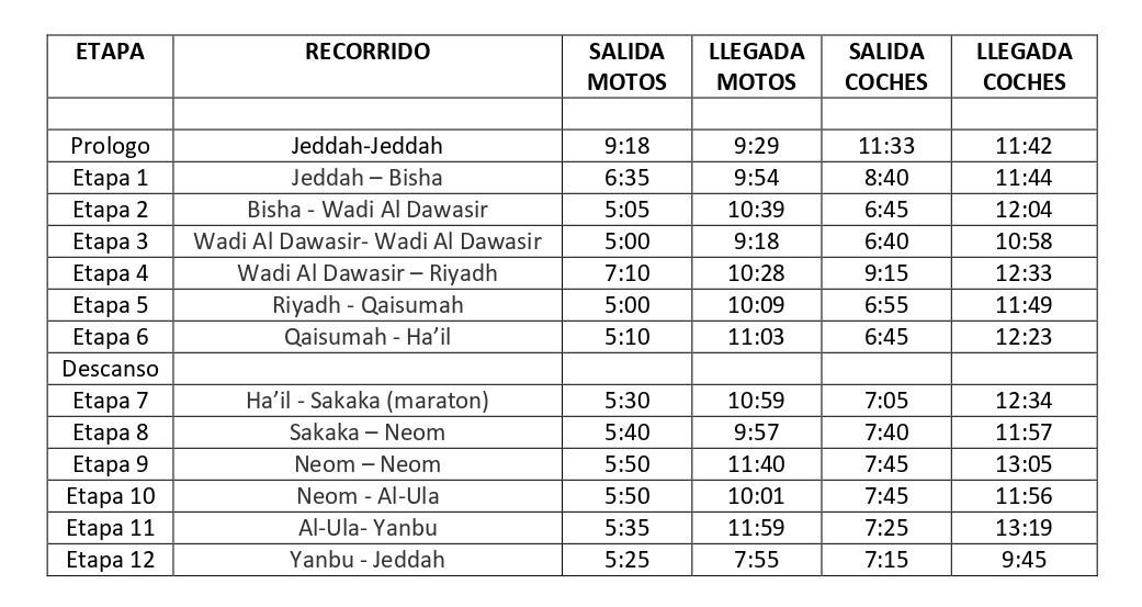 Horarios provisionales de inicio y fin de cada etapa en coches y motos